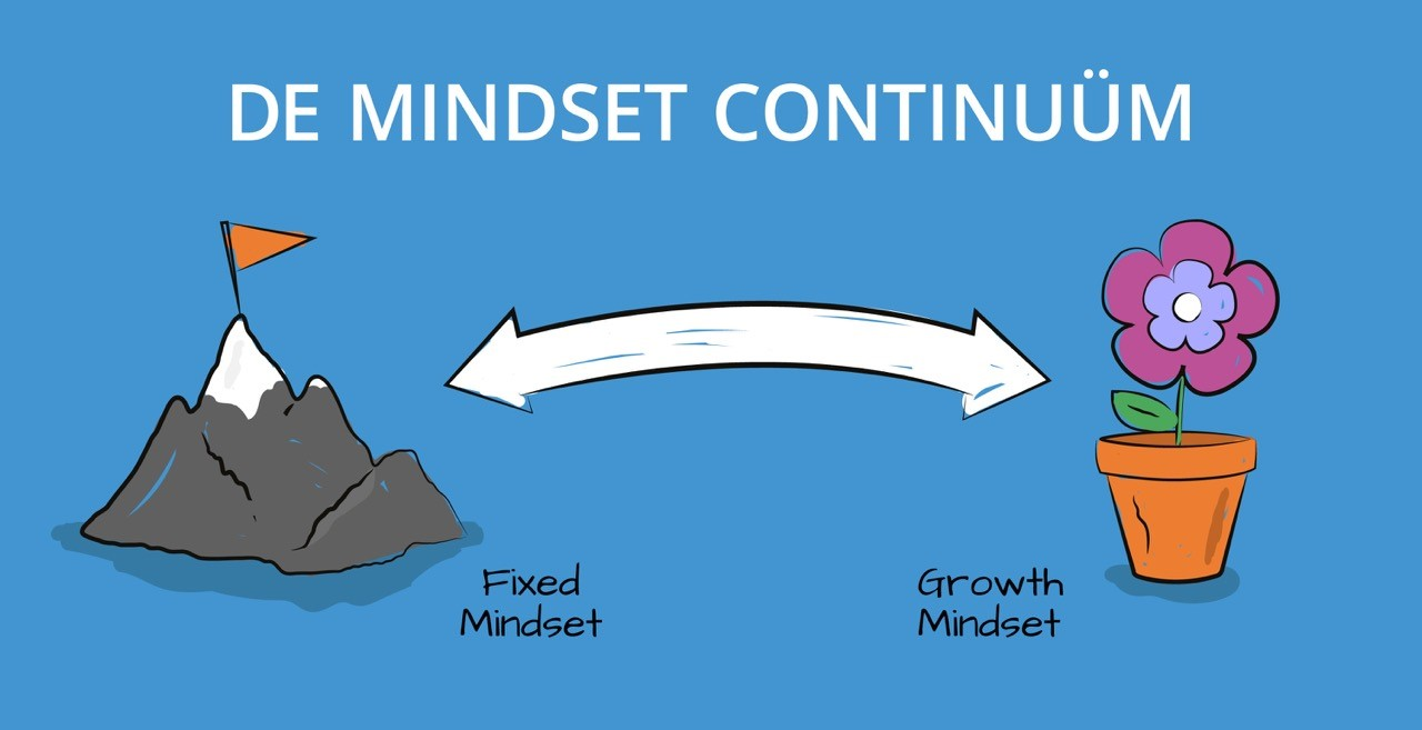 Fixed Mindset Versus Growth Mindset